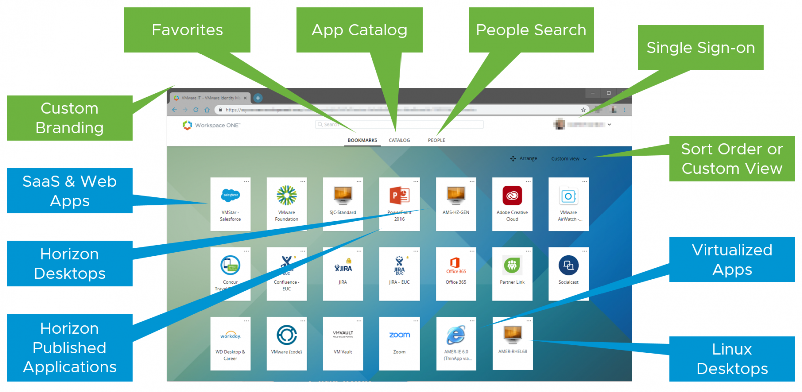 Figure: User Workspace with VMware Workspace ONE