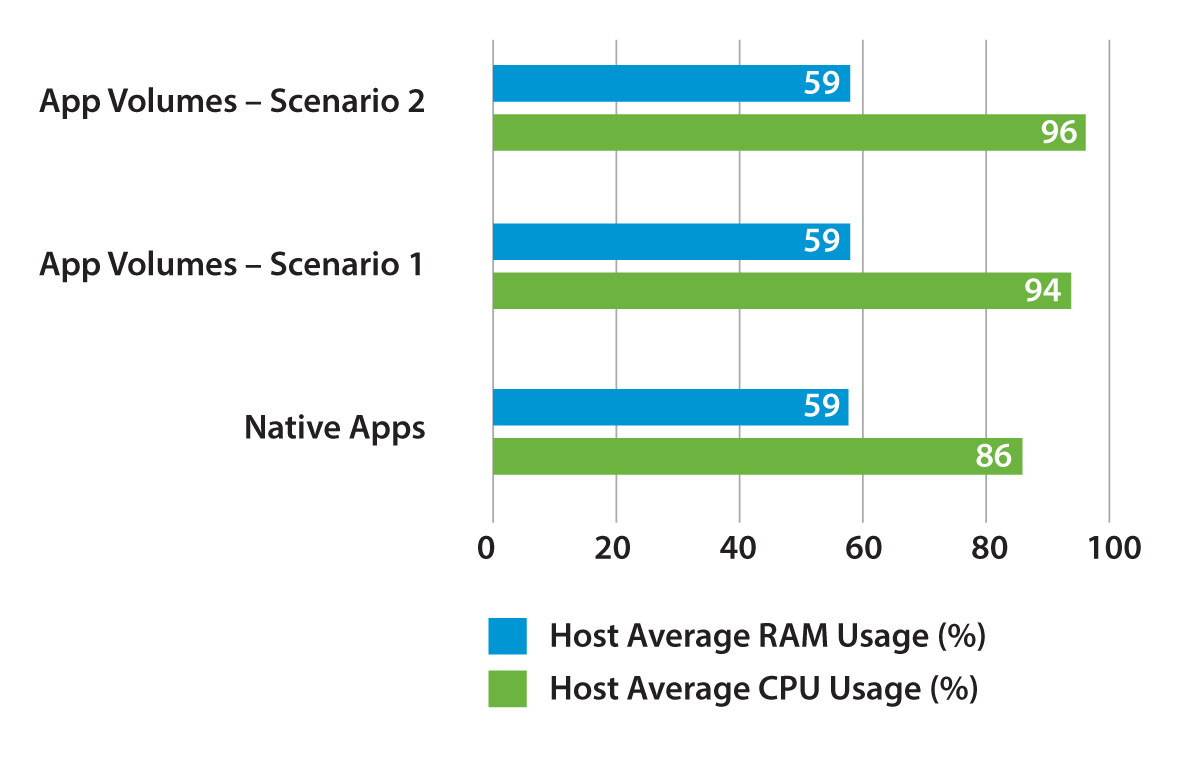 Host CPU and RAM Usage