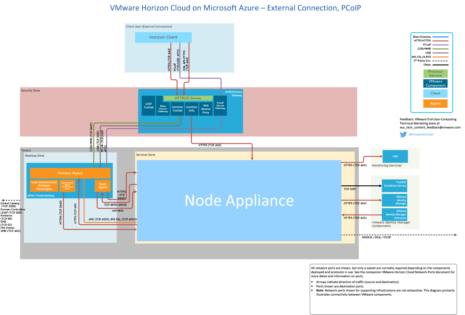 Horizon Cloud on Microsoft Azure, External Connection with PCoIP