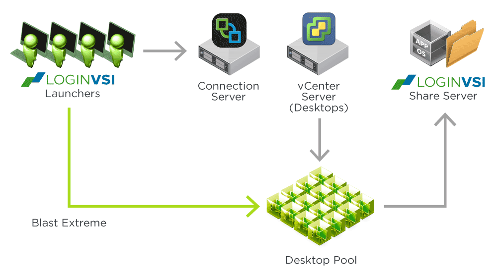 VMware Horizon Apps Performance Reference Architecture