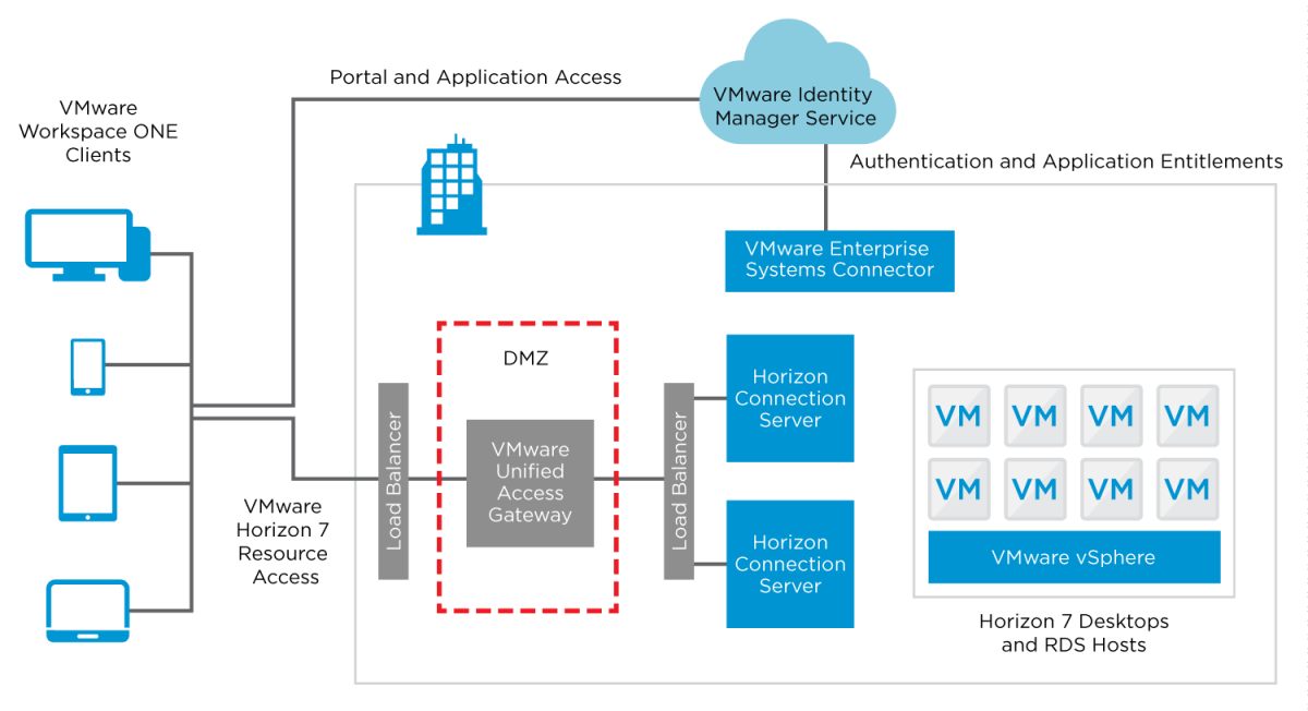 Logical Design of VMware Identity Manager with VMware Enterprise Systems Connector for VMware Horizon 7 Access
