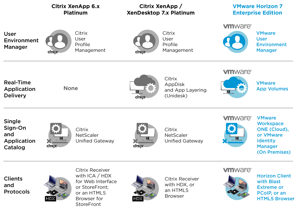 Introduction to VMware Horizon 7 for Citrix Administrators