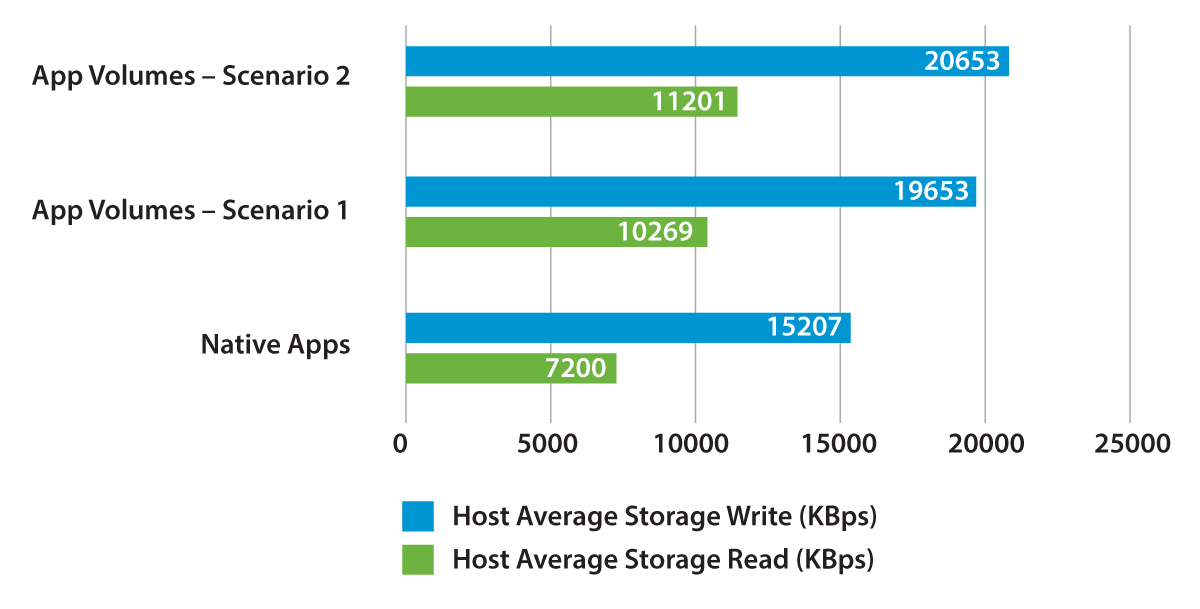 Host Average Storage Rates