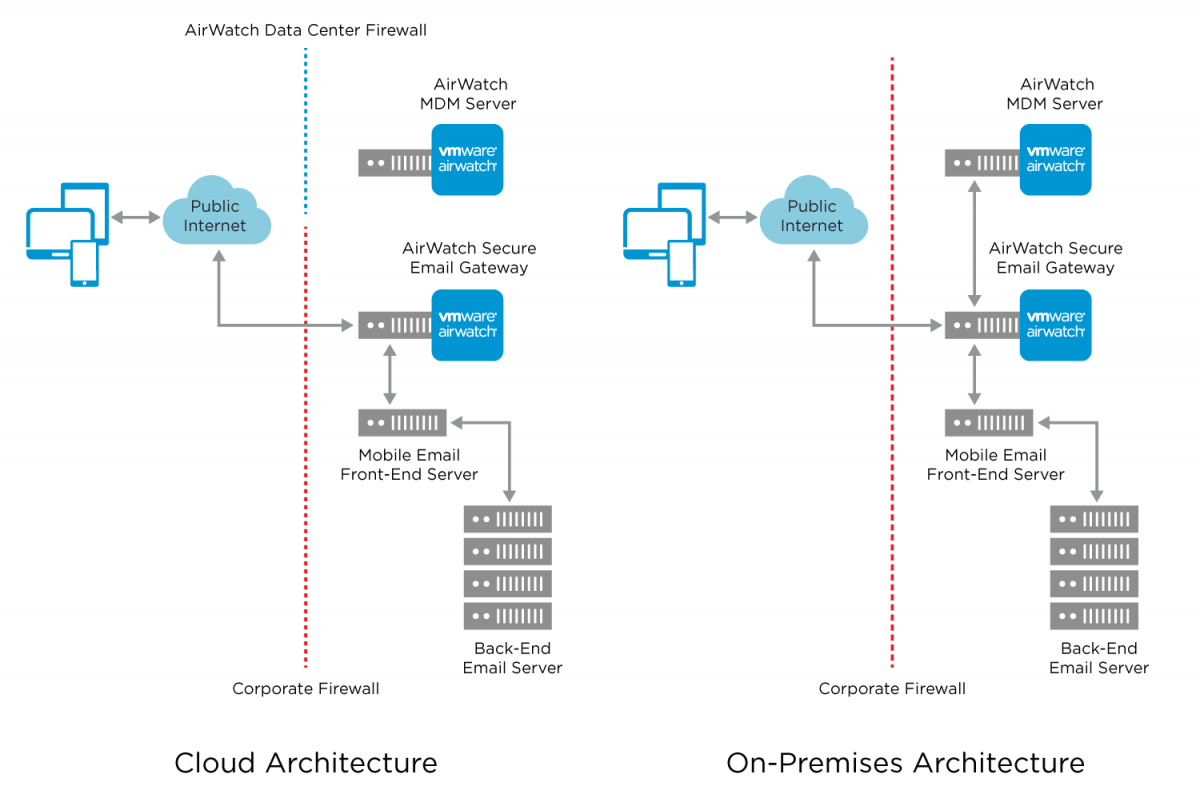 Vmware Workspace One Reference Architecture For Saas Deployments Network Diagram Internetbased Servers Scenario 4 With Internet Airwatch Secure Email Gateway Architectures