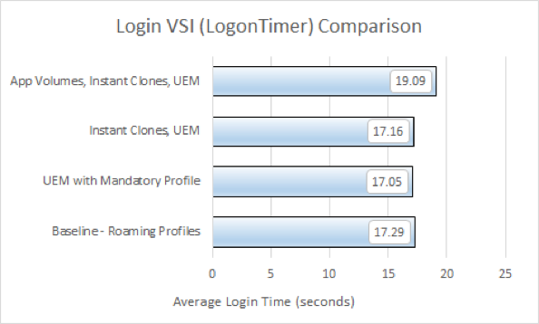 Average User Login Times Comparison Chart