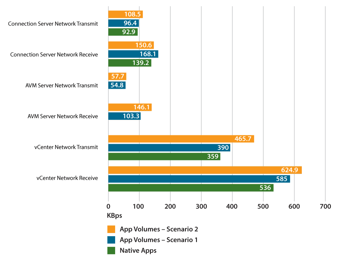 Infrastructure Server Average Network Activity