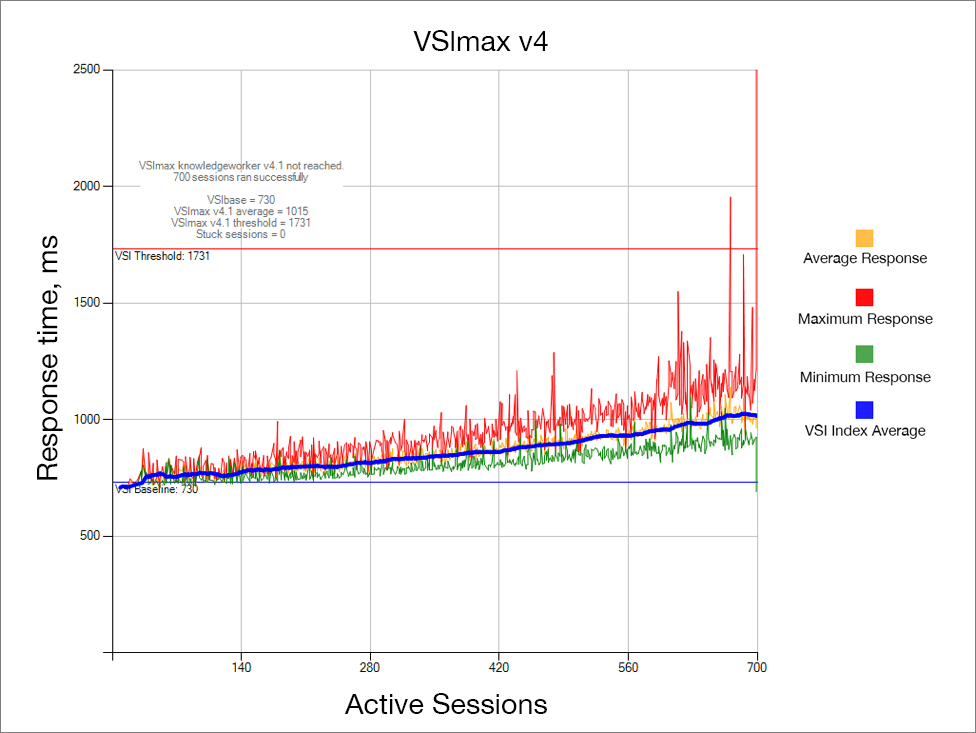 VSImax Results Based on Active Session Count for the Primary Test Run
