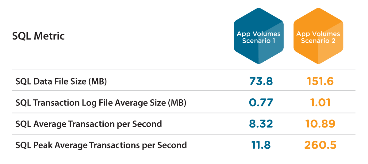 App Volumes Database Key Metrics