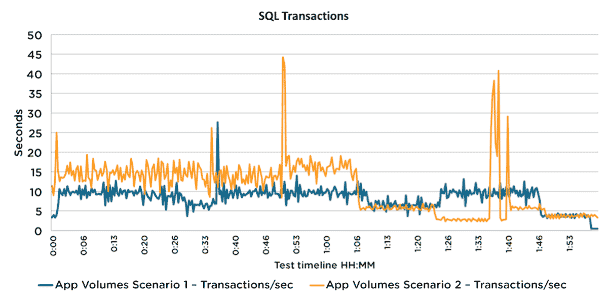 App Volumes SQL Transaction Rates