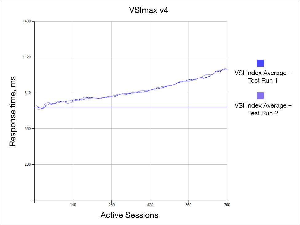 VSImax Index Chart Comparison for Two Test Runs