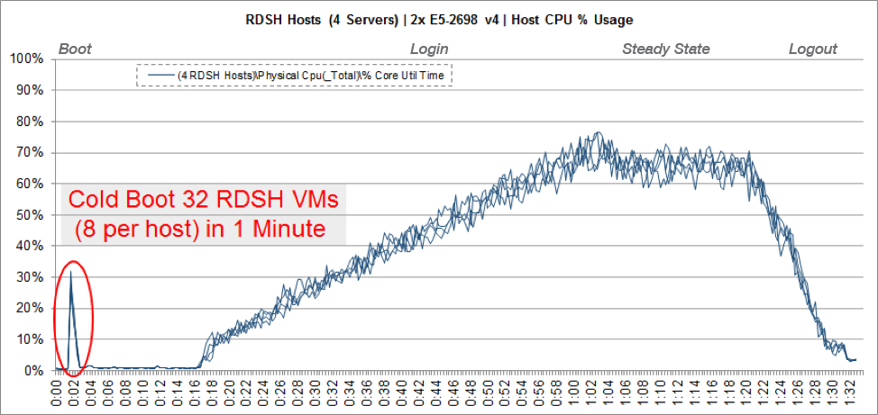 RDSH Hosts CPU Usage Highlighting Boot Phase