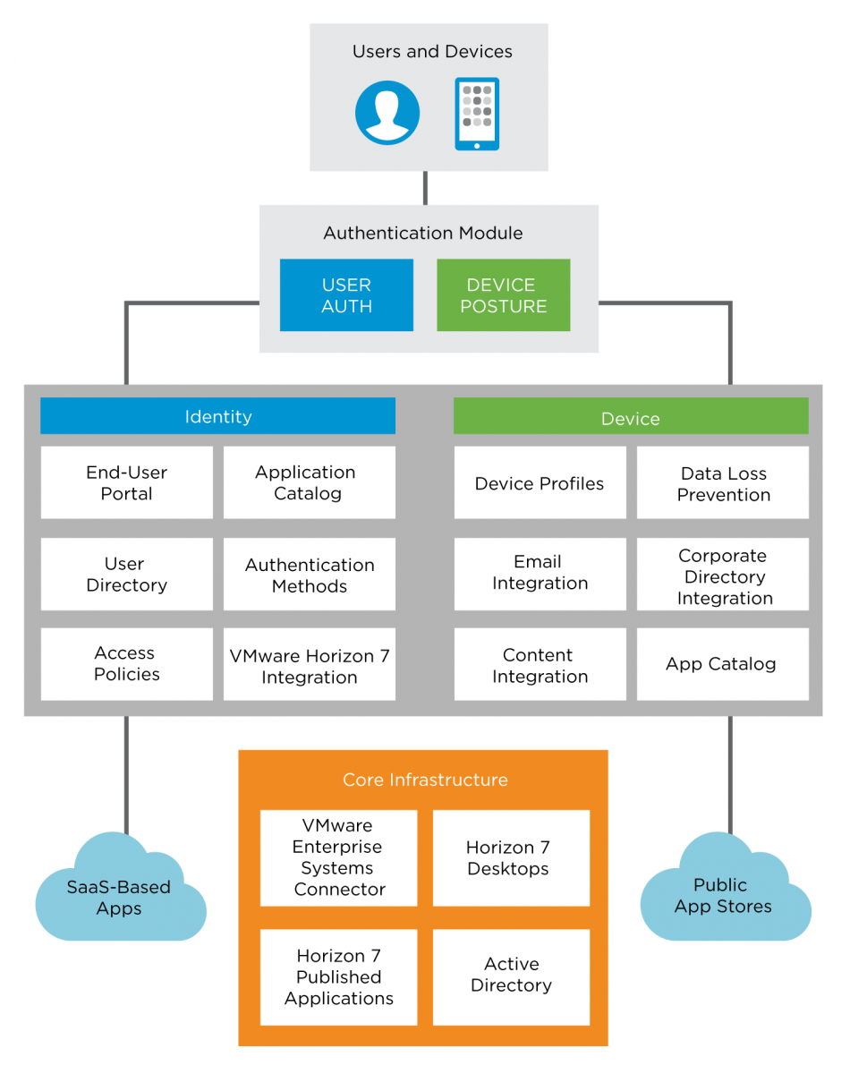 Vmware Workspace One Reference Architecture For Saas Deployments Simple Phase Failure Relay Diagram