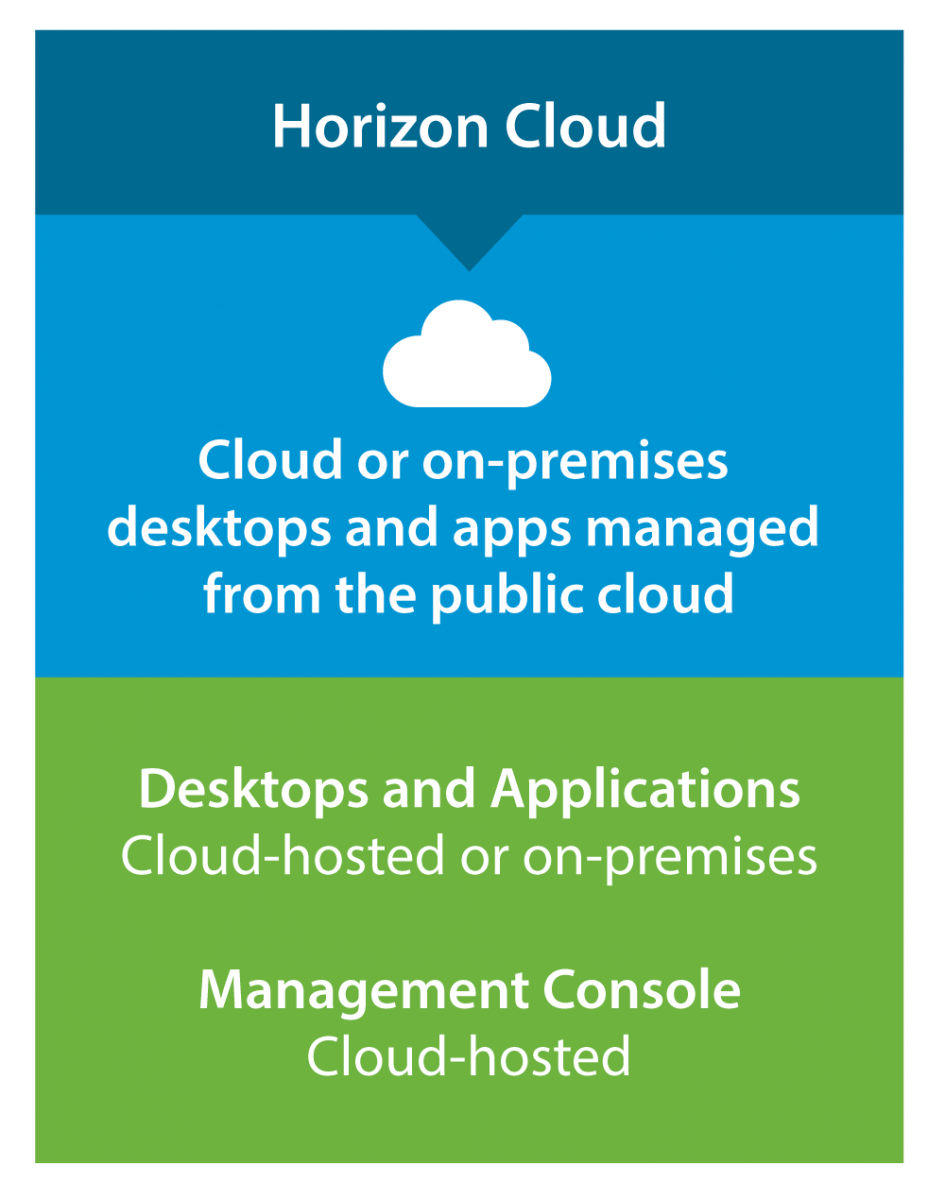 Horizon Cloud Family