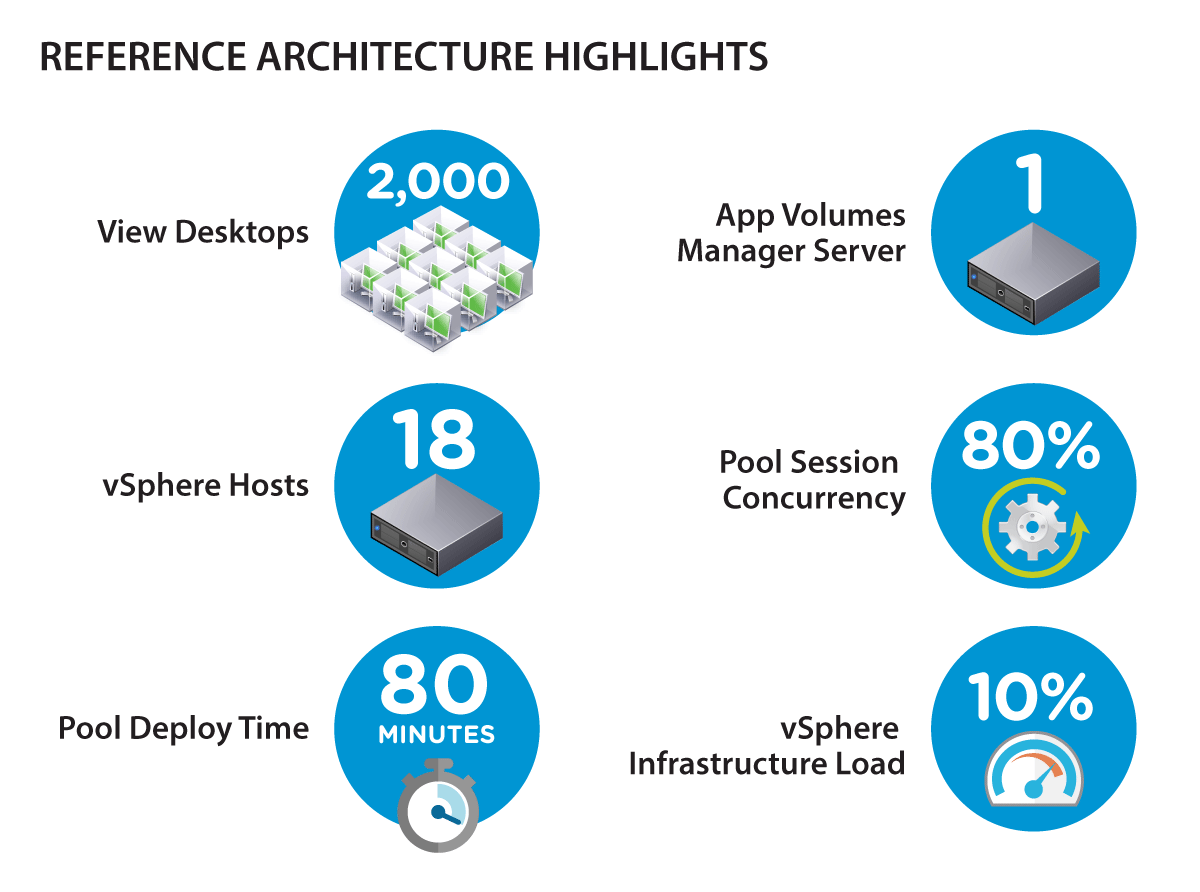Reference Architecture Highlights