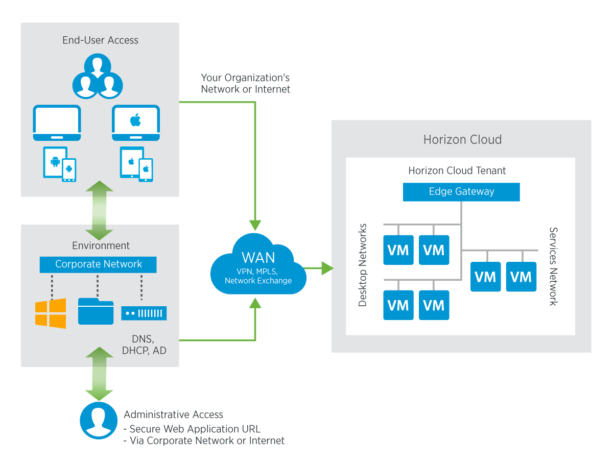 Vmware Horizon Cloud With Hosted Infrastructure Internet Connection Diagram Remote Desktop From Typical Deployment Mode