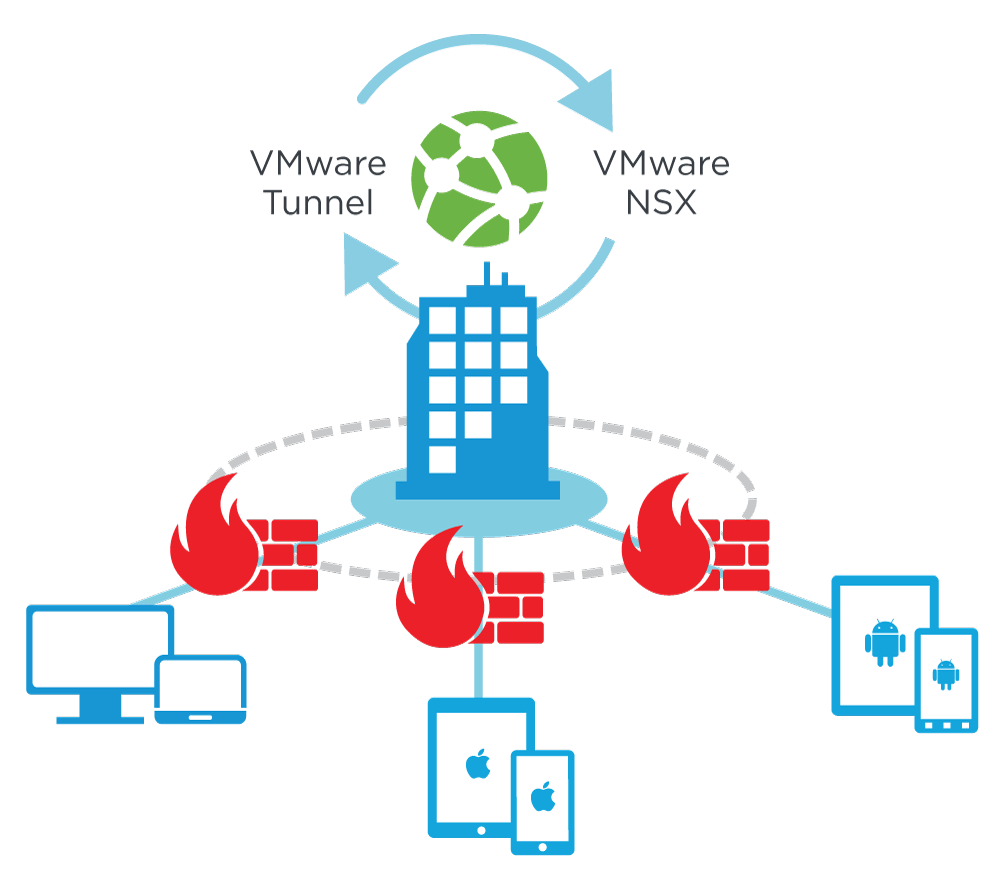 VMware Tunnel Works with NSX to Extend Network Virtualization Security Policies Beyond the Data Center to Mobile Endpoints