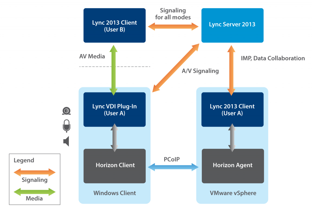 Architectureof View and Microsoft Lync 2013 and Skype for Business 2015