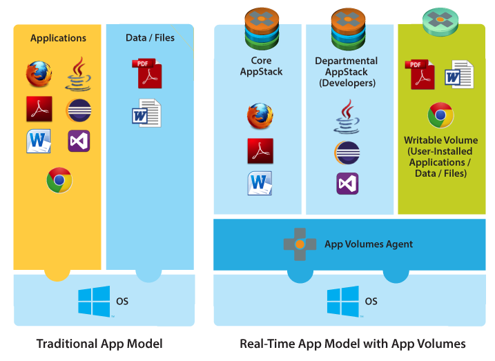 VMware App Volumes Deployment Considerations: VMware App Volumes