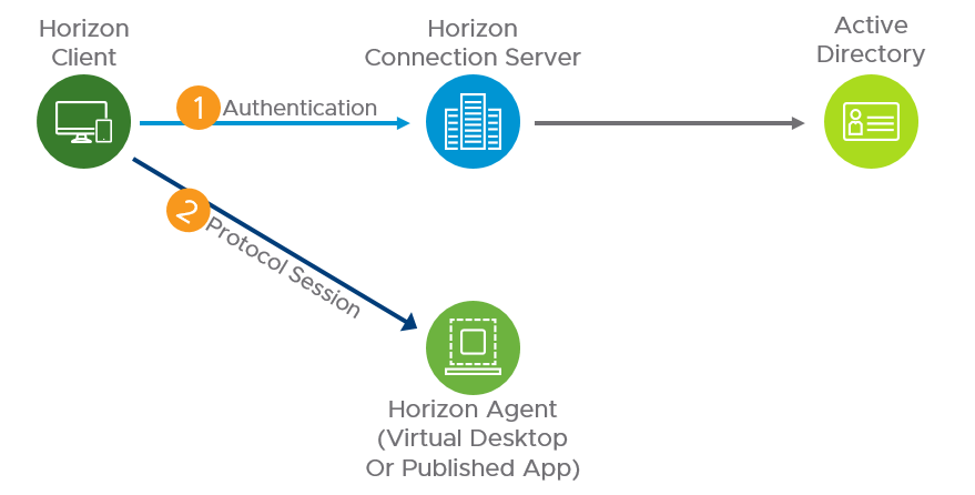 Horizon 7 Architecture internal connections