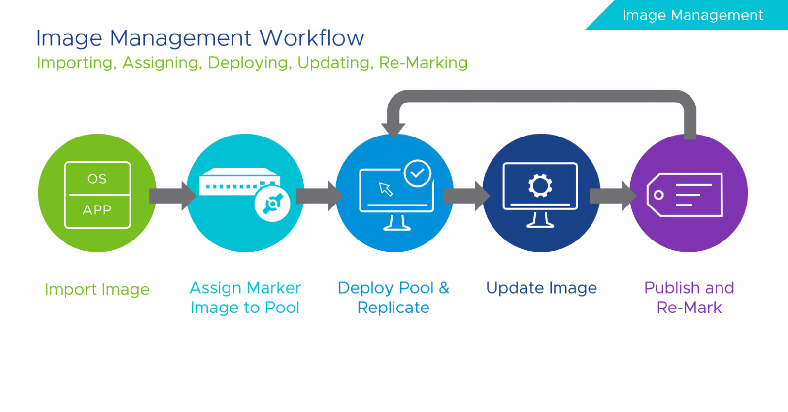 Image Management Workflow. Importing, Assigning, Deploying, Updating, Re-Marking