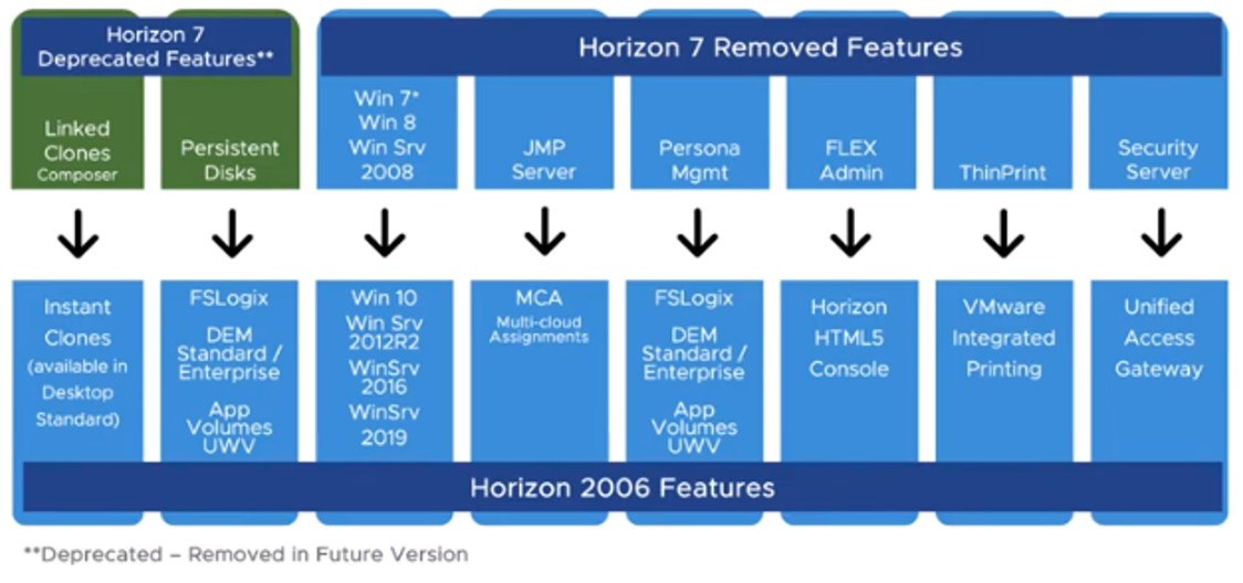 Horizon 7 to Horizon 6 comparison chart