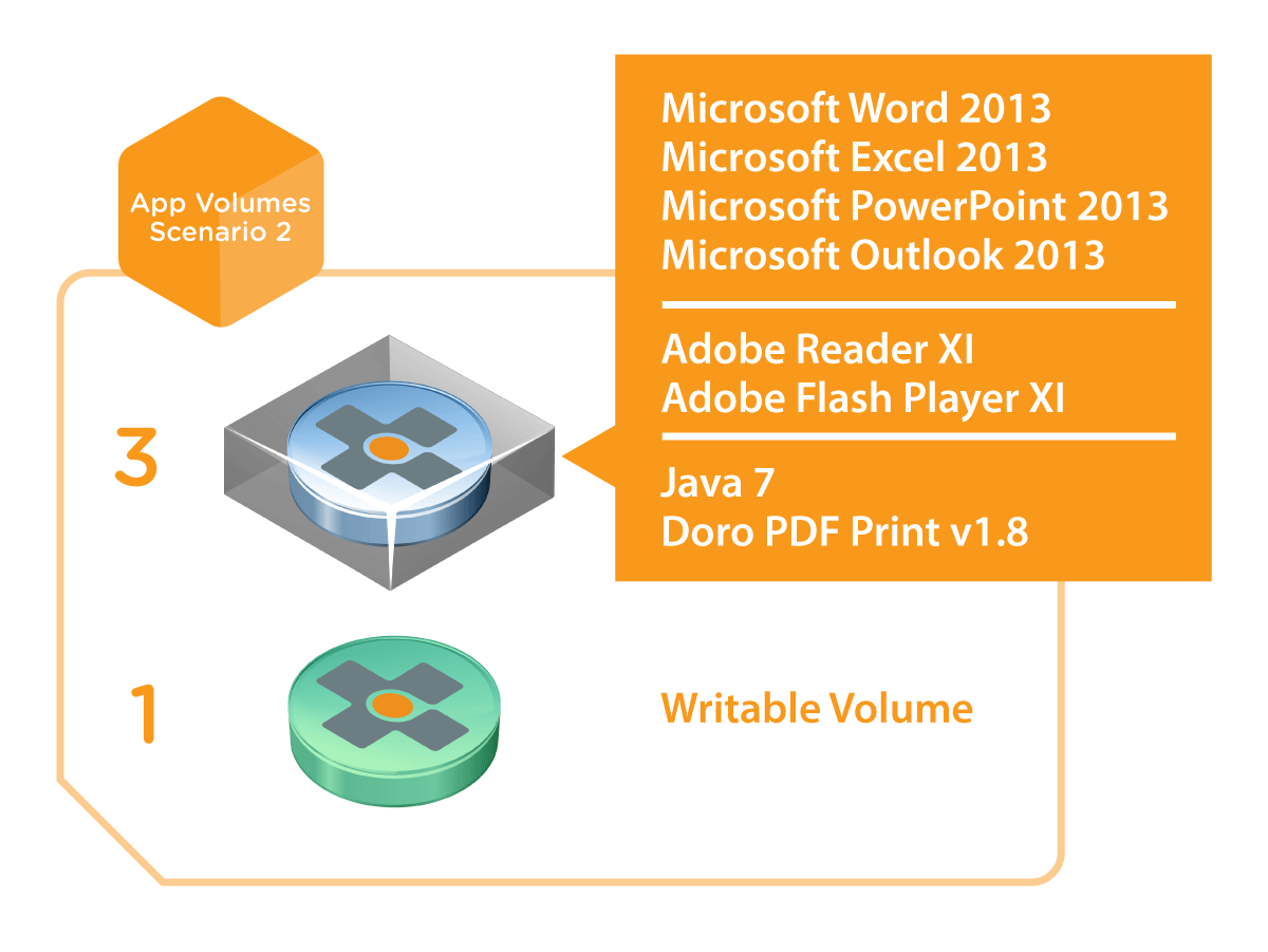 VMware App Volumes Reference Architecture