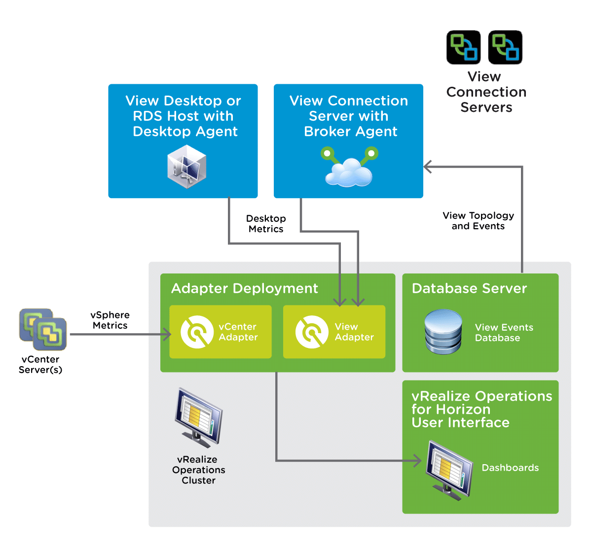 vRealize Operations for Horizon Logical Topology