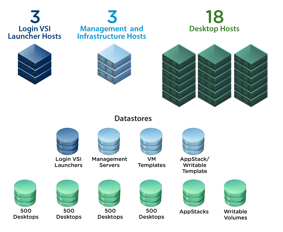 Host and Datastore Layout
