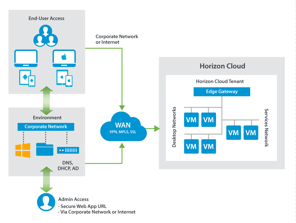 Typical Horizon Cloud with Hosted Infrastructure Deployment Model