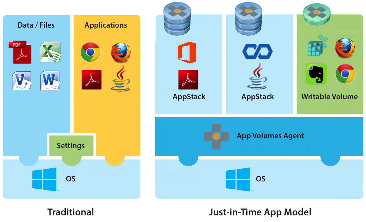App Volumes Overview