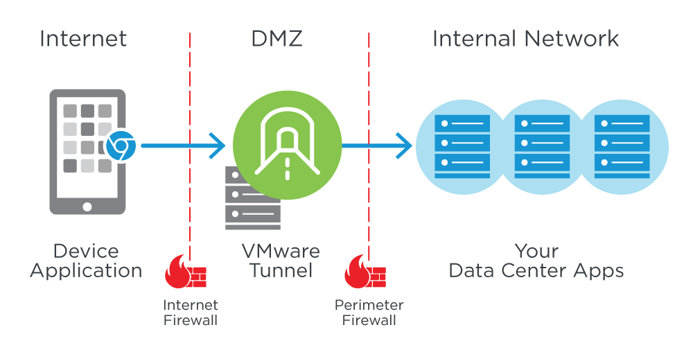 Per-App VMware Tunnel – Single App Access to the Entire Subnet