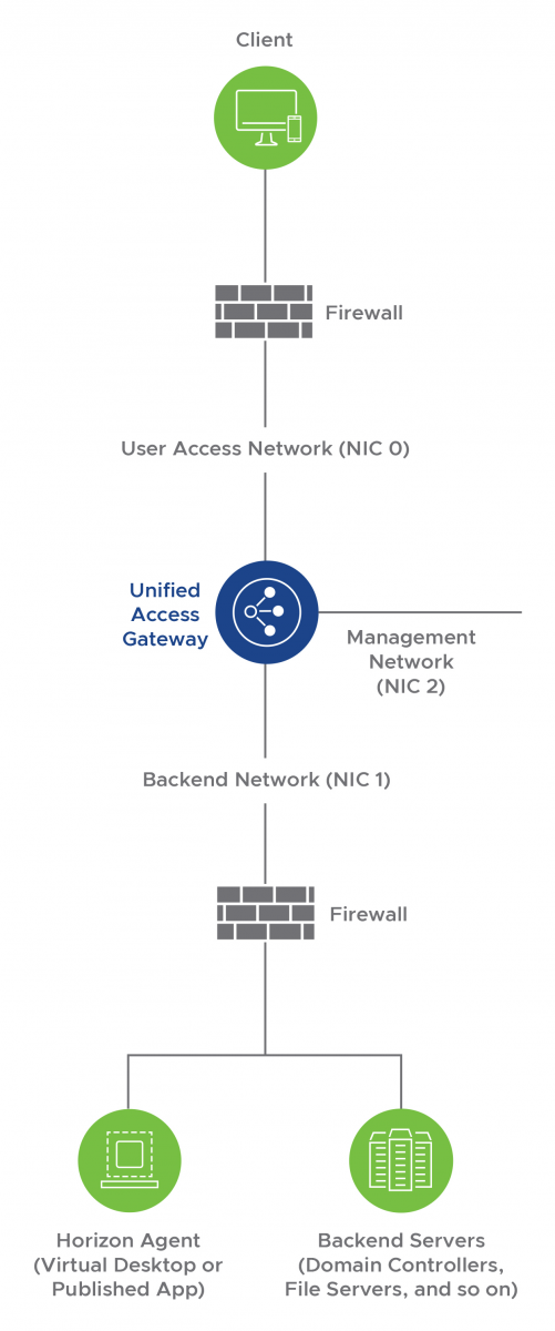 Network Segmentation Using the Three-NIC Configuration of Unified Access Gateway