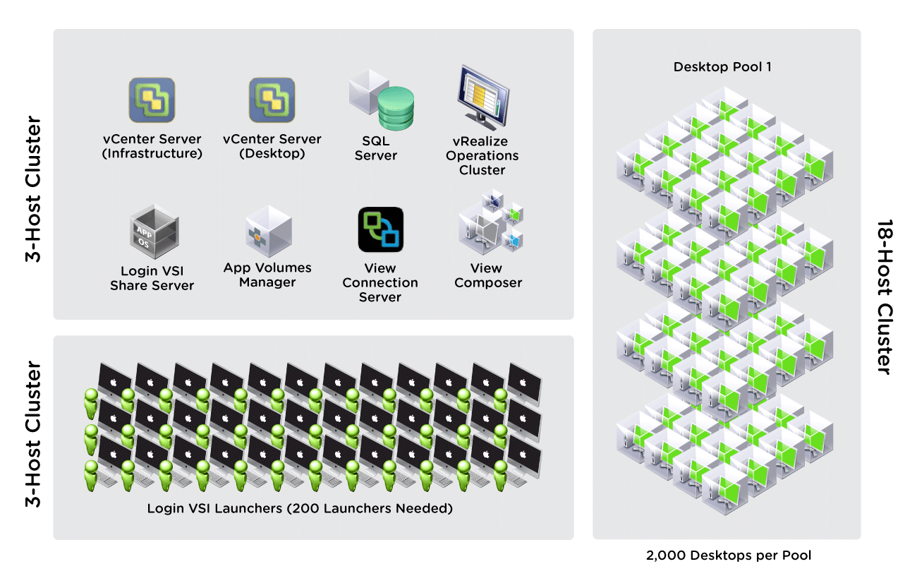 Three-vSphere-Cluster Layout