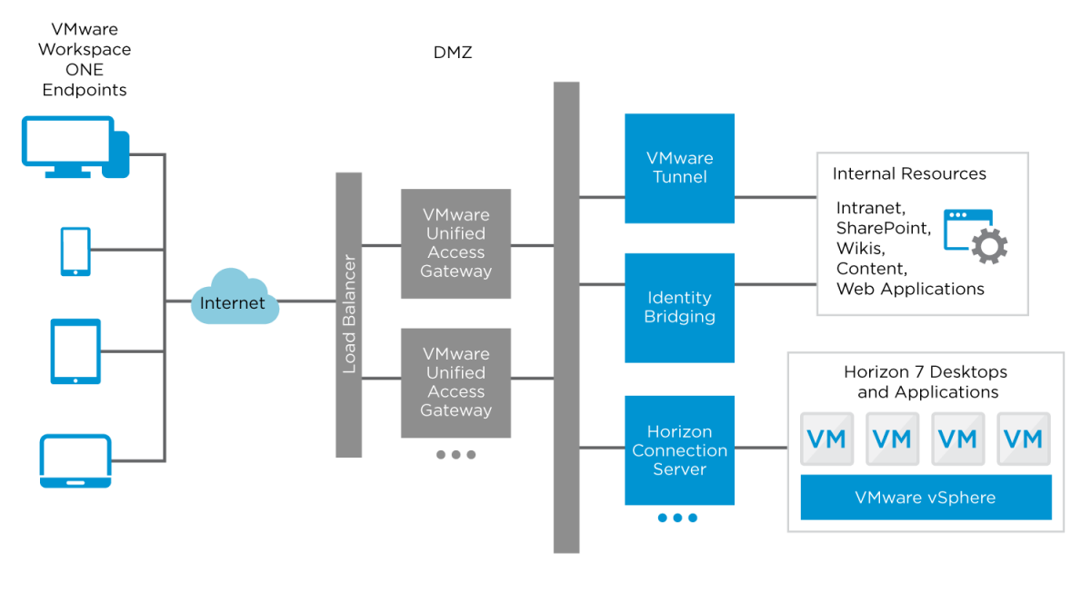 VMware Unified Access Gateway Logical Architecture