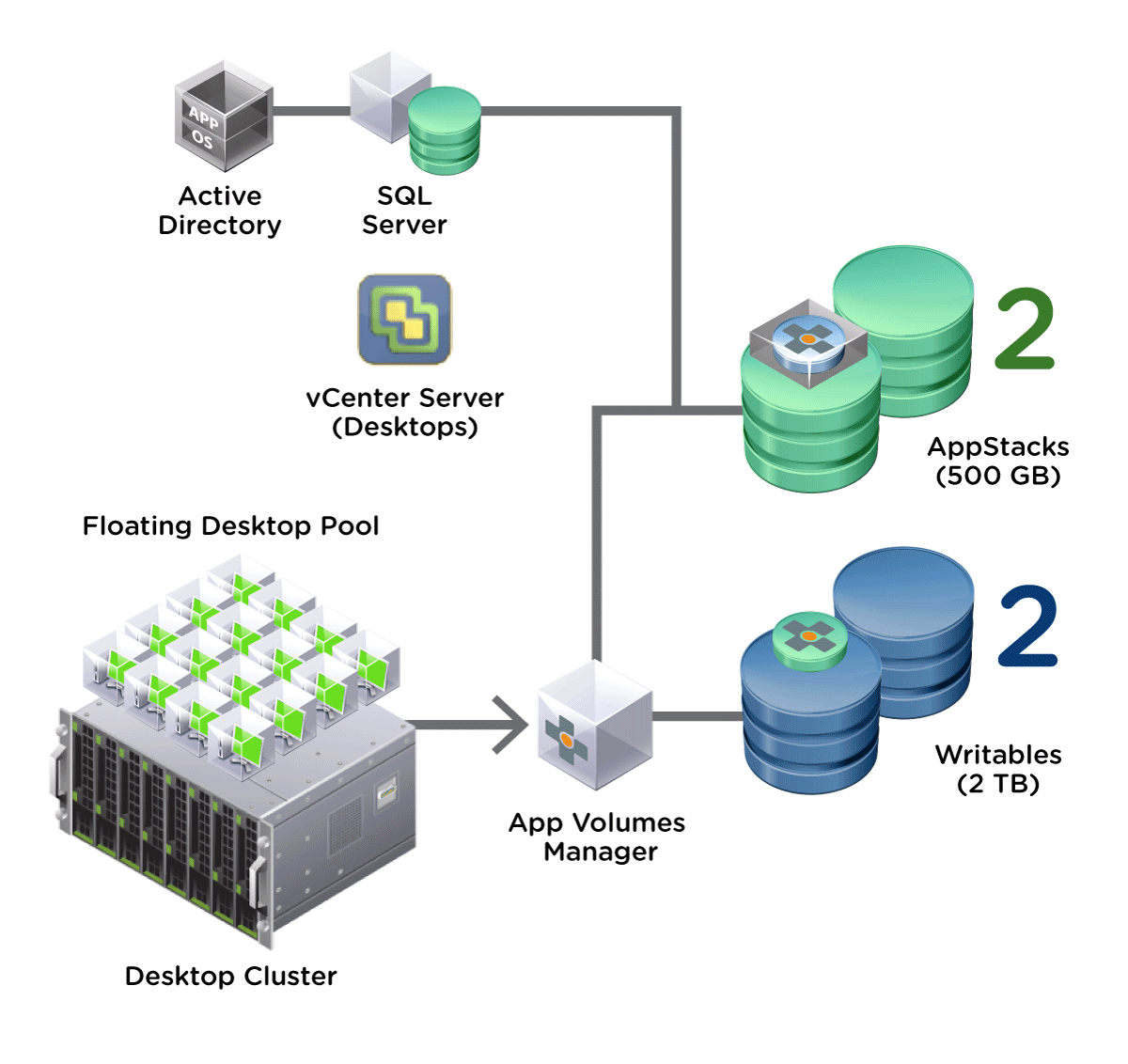 App Volumes Deployment Configuration