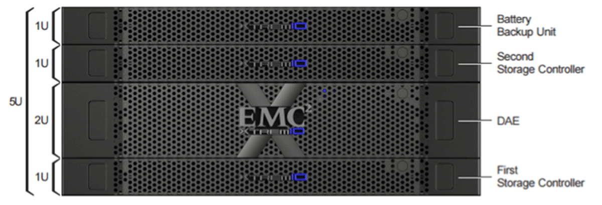 EMC X-Brick Storage Appliance