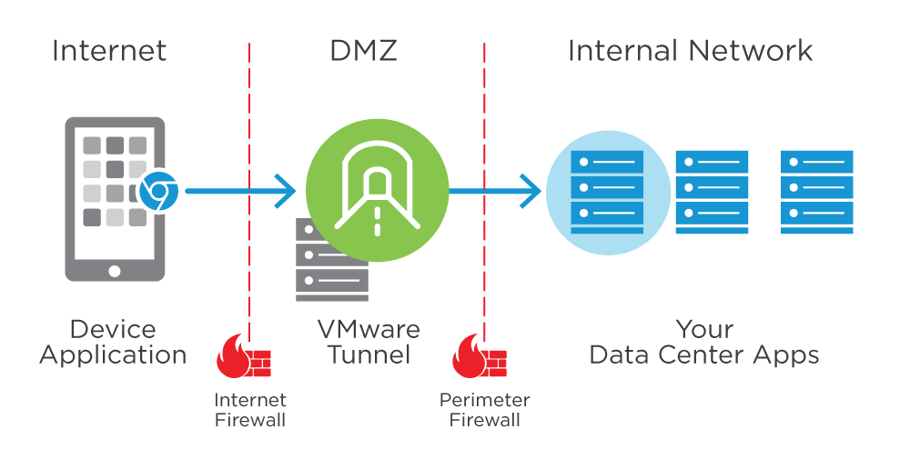 Per-App Tunnel with NSX Micro-Segmentation – Single App Access to Specific Hosts