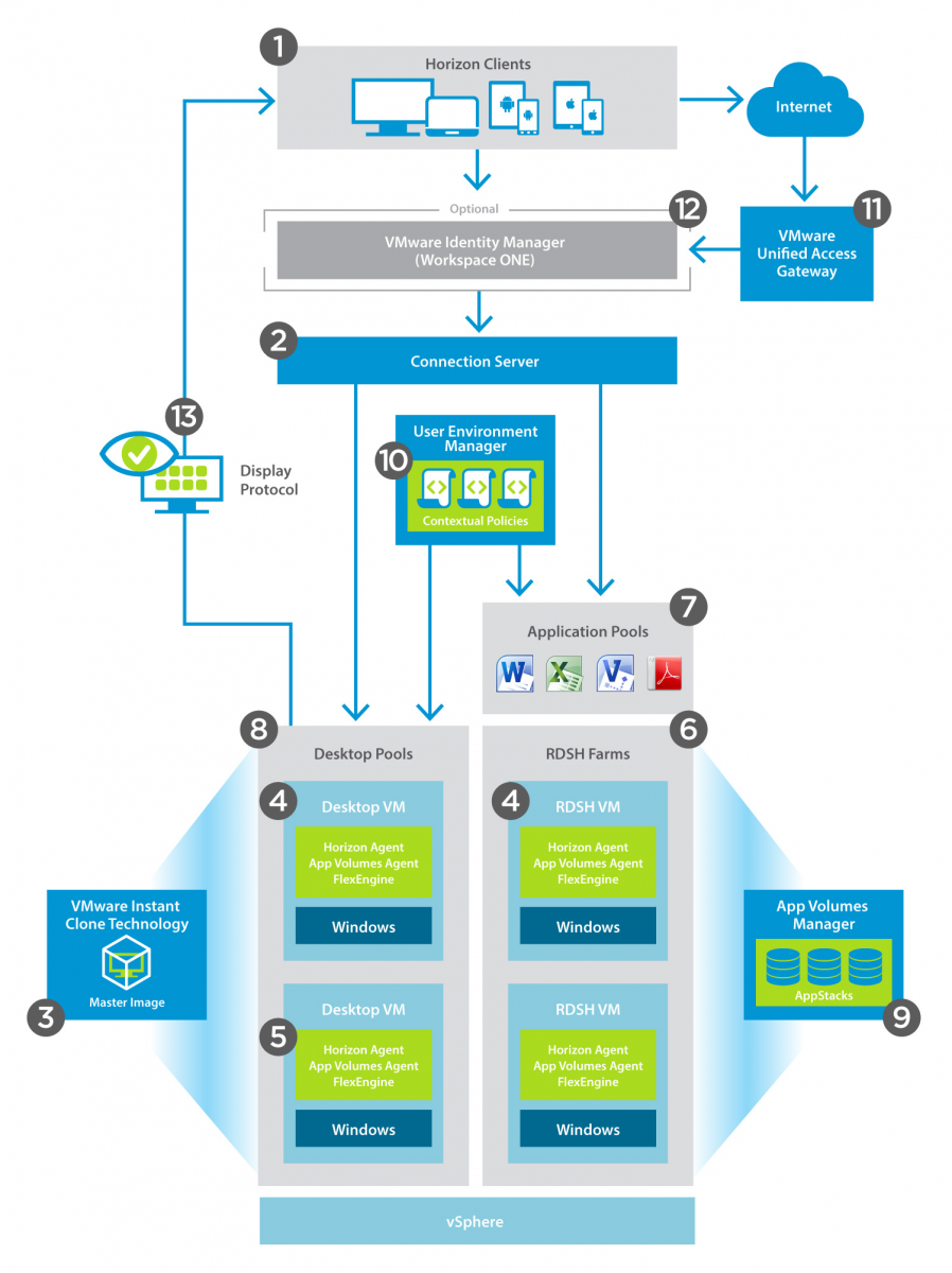 JMP and VMware Horizon 7 Deployment Considerations | VMware