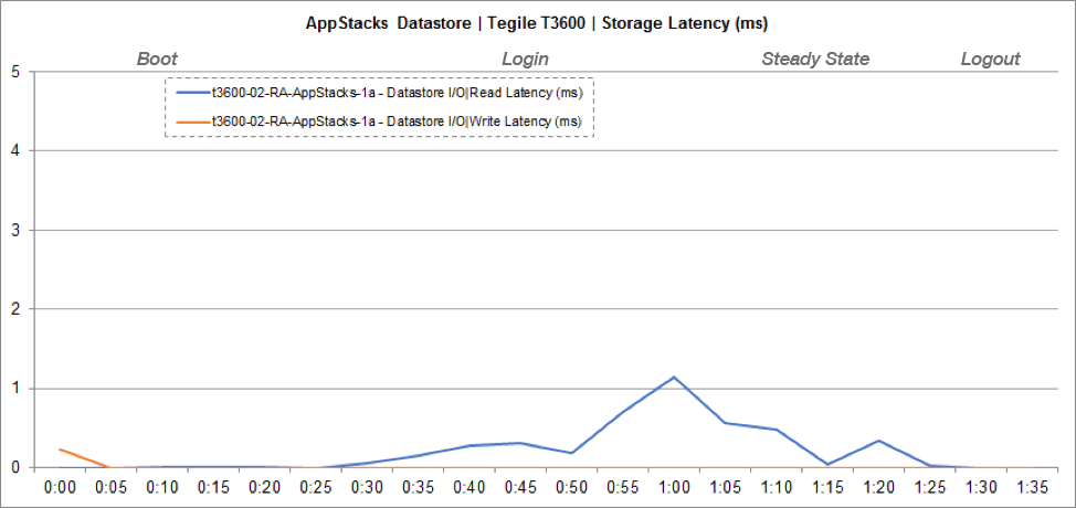 Storage Performance Chart for AppStacks Datastore Latency (ms)