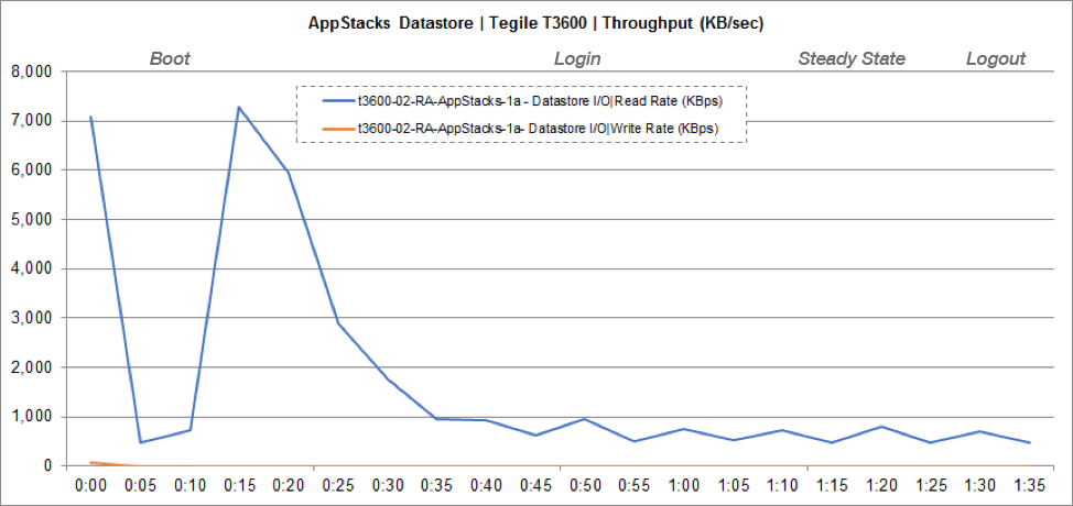 Storage Performance Chart for AppStacks Datastore Throughput (KBps)