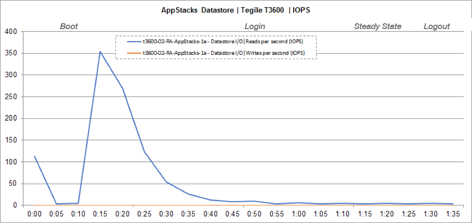 Storage Performance Chart AppStacks Datastore IOPS