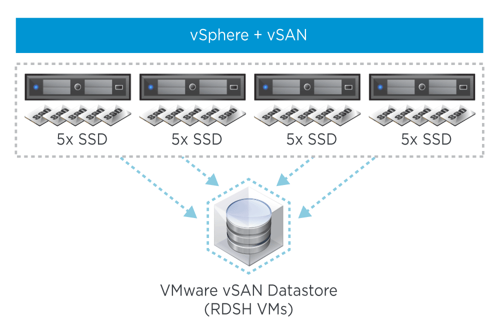 vSAN High-Level Architecture