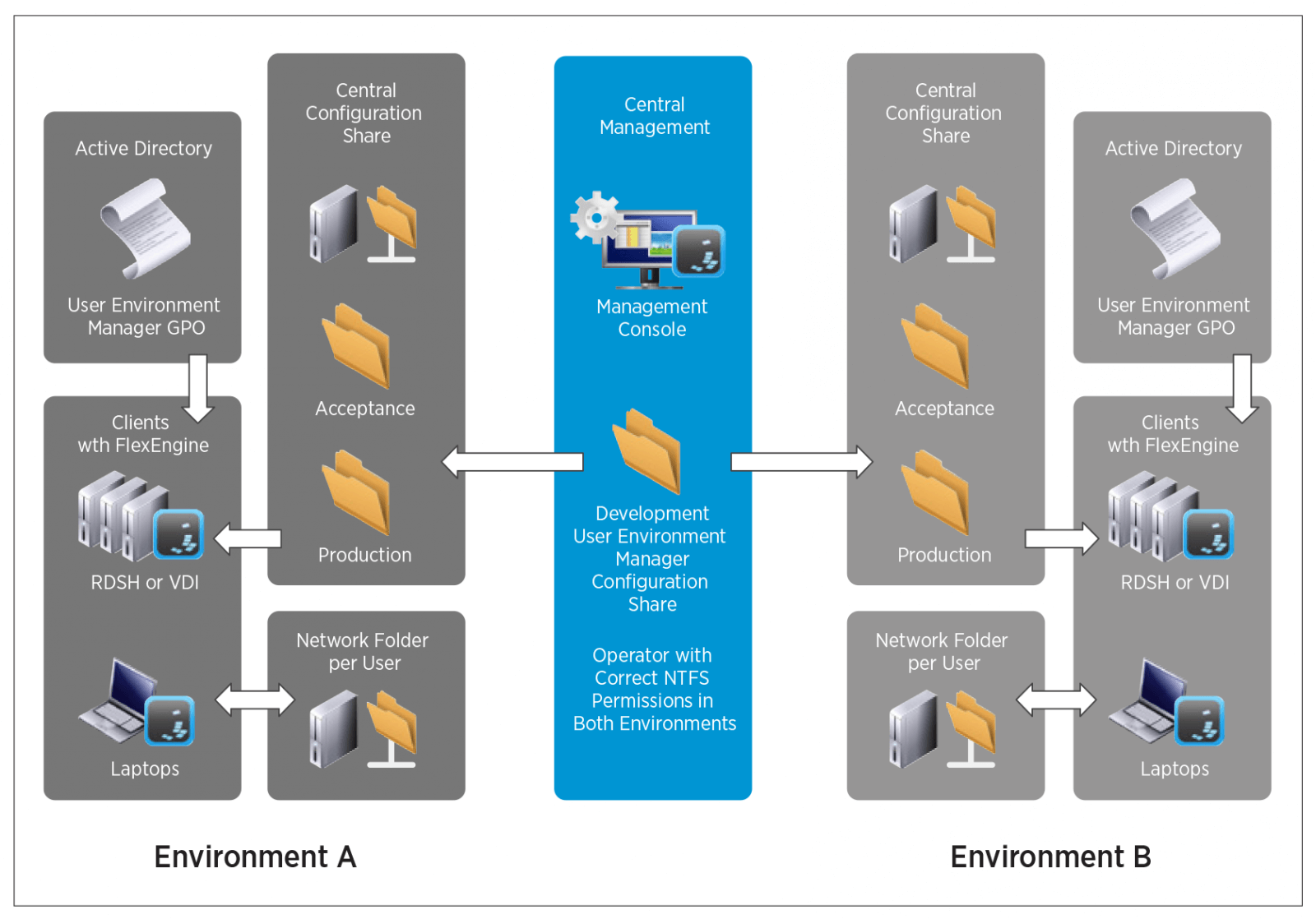 User Environment Manager Deployment Considerations Guide