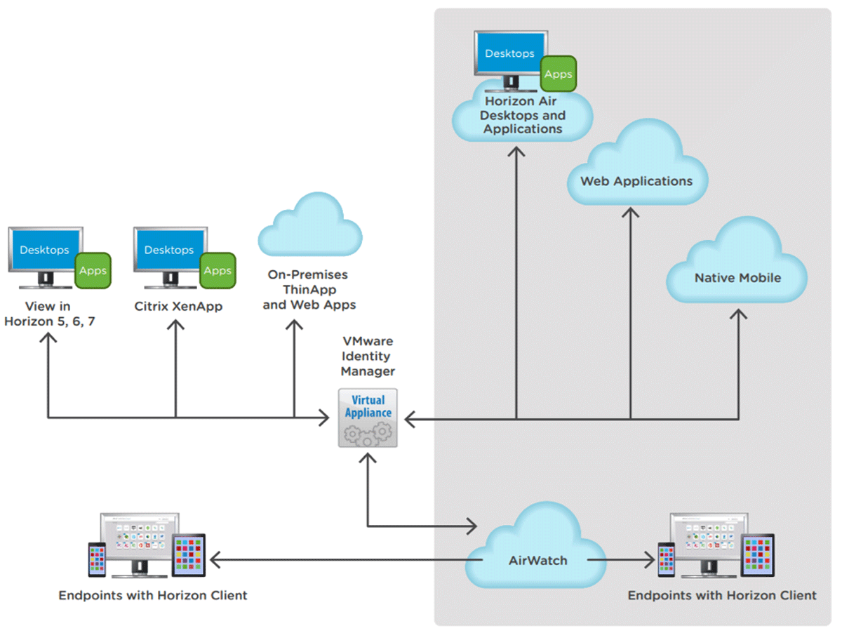 VMware Identity Manager On-Premises Virtual Appliance
