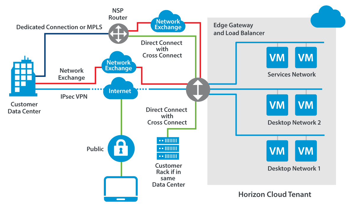 Access Strategy Methods for a Horizon Cloud with Hosted Infrastructure Deployment