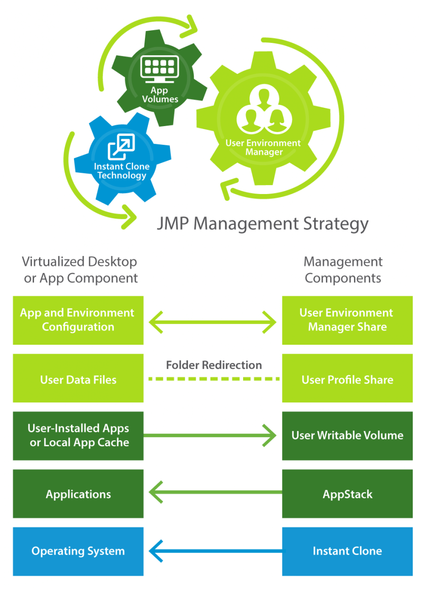 How JMP Technologies Manage Virtual Desktops, Settings, and User Data