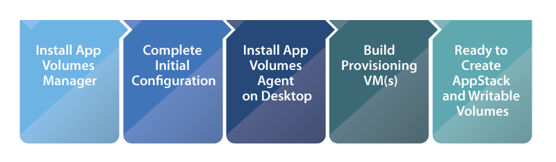 App Volumes Deployment Steps