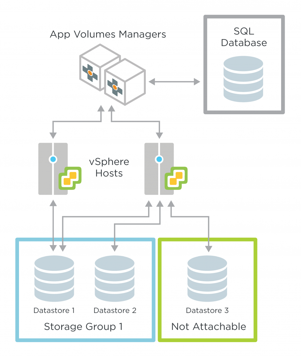 Logical Architecture of an App Volumes Deployment