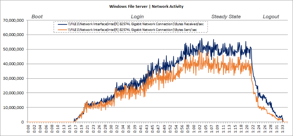 File Server VM Network Usage