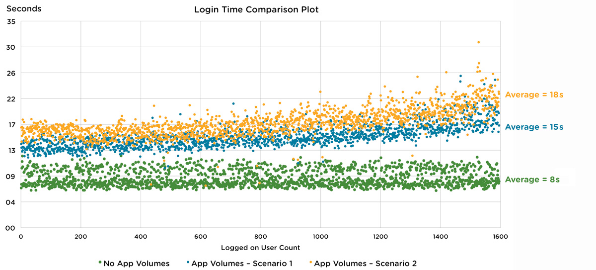 Average User Login Times